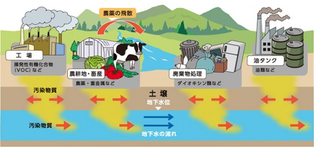 年々深刻化する土壌・水質汚染問題イメージ