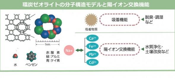 環炭ゼオライトの分子構造モデルと陽イオン交換機能